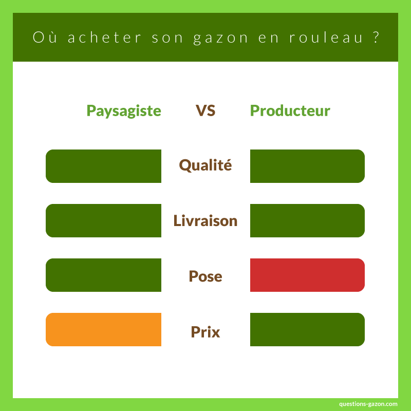Paysagiste vs producteur